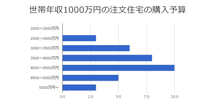 世帯年収1000万円の家庭の平均予算