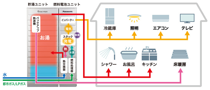 家庭用燃料電池システム「エネファーム(ENE・FARM)」