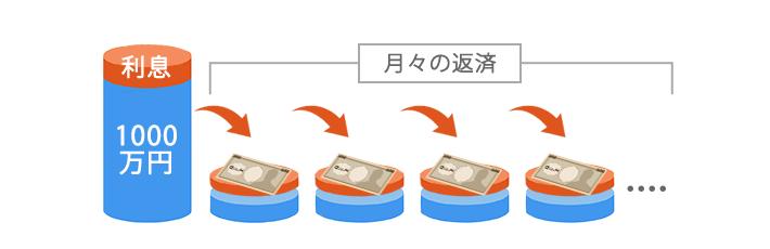 1000万円の住宅ローン借り入れた時の返済イメージ。毎月いくらの返済になる?