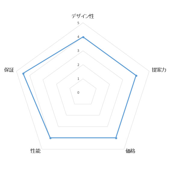 総合満足度ランキング・ヘーベルハウス(旭化成)の評価ブラフ