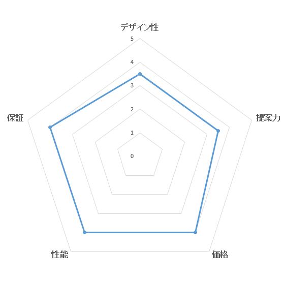 総合満足度ランキング・ダイワハウスの評価ブラフ