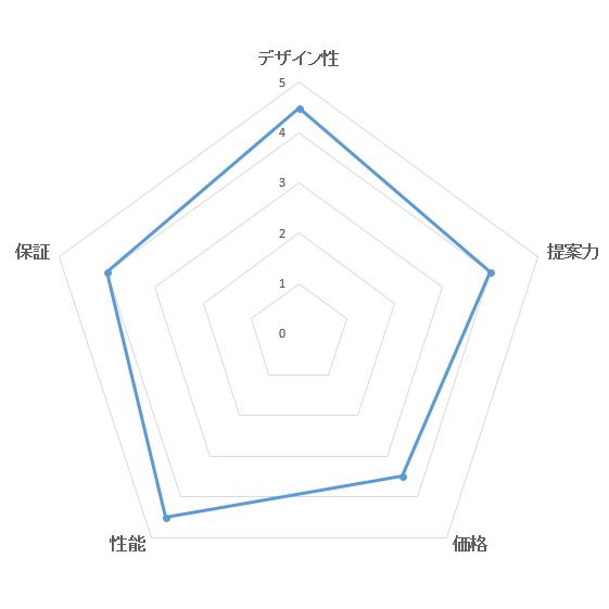 総合満足度ランキング・一条工務店の評価ブラフ