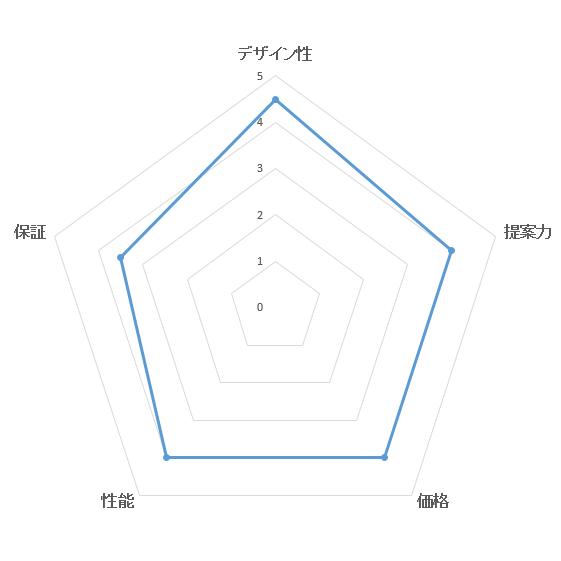 総合満足度ランキング・ミサワホームの評価ブラフ