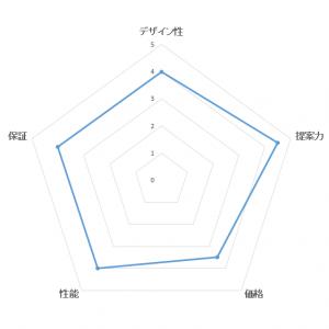 総合満足度ランキング・三井ホームの評価ブラフ