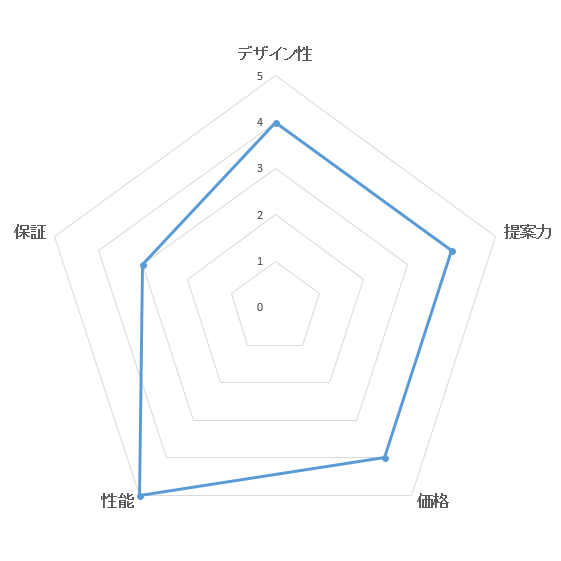 総合満足度ランキング・パナソニックホームズの評価ブラフ