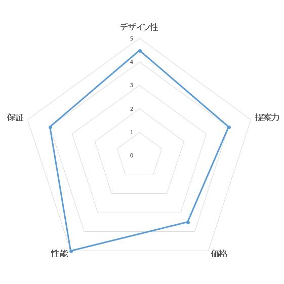 総合満足度ランキング・積水ハウスの評価ブラフ
