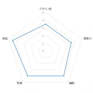 総合満足度ランキング・トヨタホームの評価ブラフ