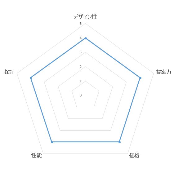 総合満足度ランキング・ヤマト住建の評価ブラフ