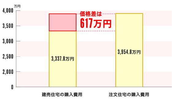 購入資金の費用相場の価格差は617万円