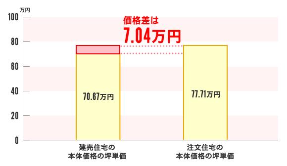 坪単価相場の価格差は約7万円