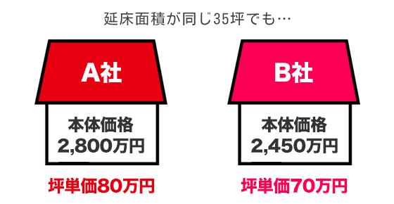 注文住宅の坪単価の計算の考え方[例]A社とB社を比較