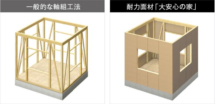 タマホームの構造用耐力面材とは