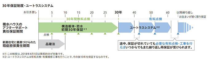 積水ハウスの長期保証についてのスケジュール表
