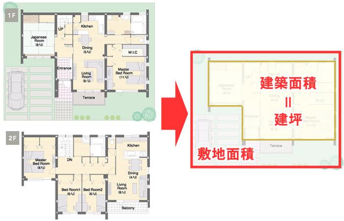 建坪(建築面積)とは?家を真上から見た時に地面が隠れる部分(水平投影面積)