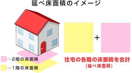 延べ床面積とは、住宅の各階の床面積を合計した値の説明図