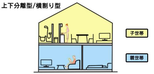 二世帯住宅の上下分離型/横割り型の図解