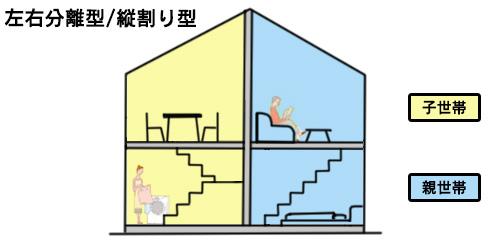 二世帯住宅の左右分離型/縦割り型の図解