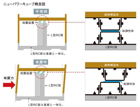 次世代外壁構法「SPW構法 - スーパーパワーウォール -」の仕組みの図解