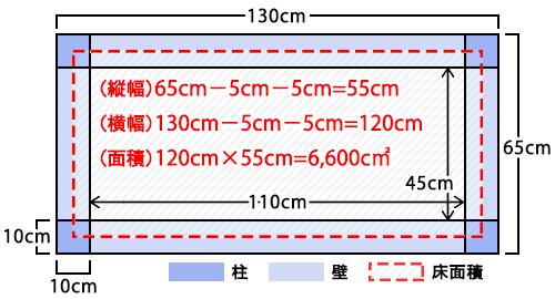 「床面積」を壁や柱の中心線(壁芯・柱芯)を基に面積を求める計算式の例