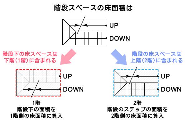 階段スペースの延べ床面積は、上下階どちらに算入するかのイメージ図