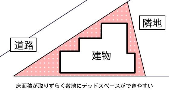 三角地は床面積が取りずらく敷地にデッドスペースができやすい