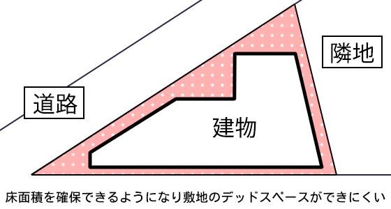 三角地でも敷地の形に家の形を合わせることで床面積を確保できるようになり敷地のデッドスペースができにくくなる