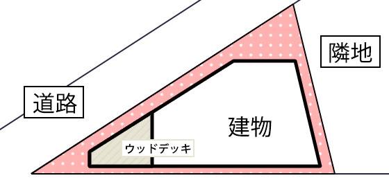 三角地に家の形状を合わせながらも角部分はウッドデッキで対応するケース