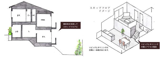傾斜地の立地を活かしてステップフロアのある間取り設計もおすすめ
