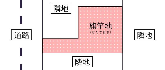 変形地の種類|旗竿地(はたざおち)のイメージ画像