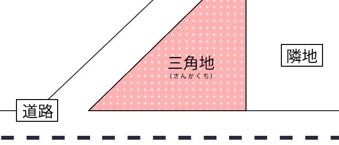 変形地の種類|三角地(さんかくち)のイメージ画像
