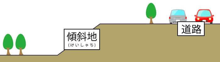 変形地の種類|傾斜地(けいしゃち)のイメージ画像