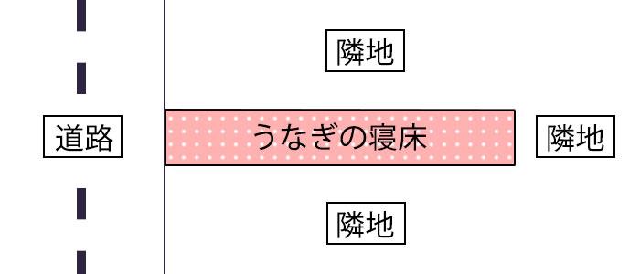 変形地の種類|うなぎの寝床(ねどこ)のイメージ画像