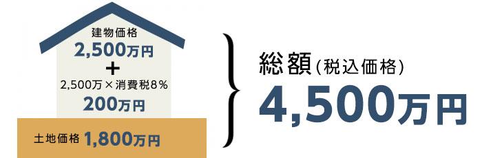 消費税8%の場合の住宅購入費用(建物+消費税+土地価格)