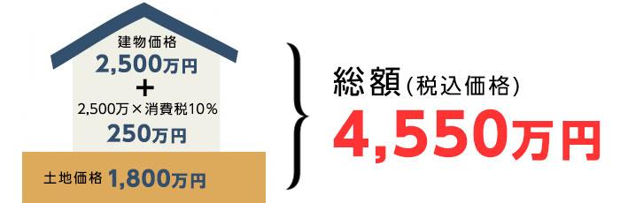 消費税10%の場合の住宅購入費用(建物+消費税+土地価格)