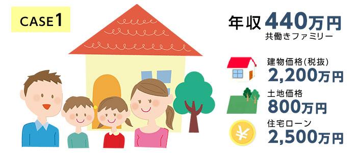 case1.【年収440万円】夫・妻・子ども2人の世帯