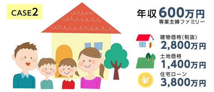 case2.【年収600万円】夫・妻・子ども2人の世帯