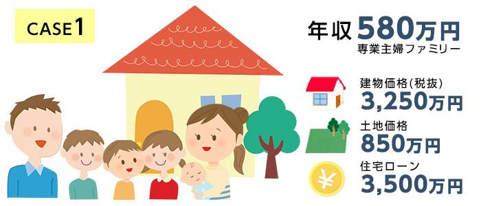 損するケース1.【年収580万円】夫・妻・子ども2人の共働き世帯