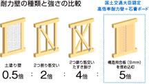 アキュラホームが東京大学と共同で開発した強度の高い耐力壁『ストロングウォール』