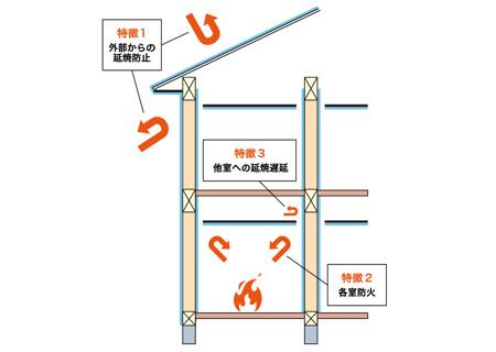 レオハウスの省令準耐火構造