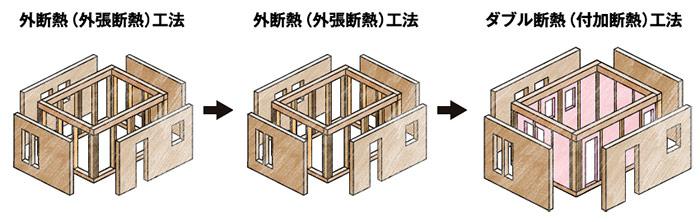レオハウスの「CoCo W」は内断熱と外断熱のダブル断熱の家
