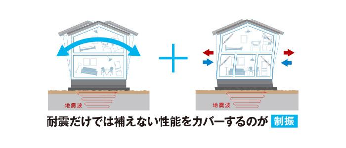 「耐震」だけでなく「制震」技術を採用した地震対策