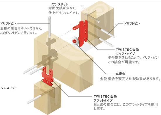 「ピン工法」で構造面を強化。耐震性も向上。
