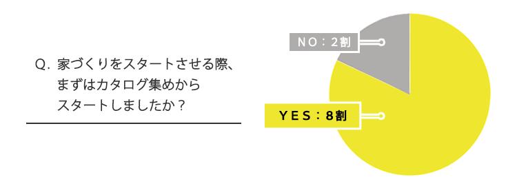 Q.家づくりをスタートさせる際、まずはカタログ集めからスタートしましたか?「8割がYESと回答」